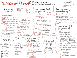 Managing-Oneself-Peter-Drucker